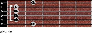 Ab9/F# for guitar on frets 2, 1, 1, 1, 1, 2
