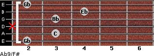 Ab9/F# for guitar on frets 2, 3, x, 3, 4, 2