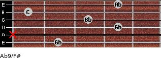 Ab9/F# for guitar on frets 2, x, 4, 3, 1, 4