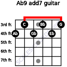 Ab9 add(7) for guitar on frets 4, 3, 4, 3, 4, 3