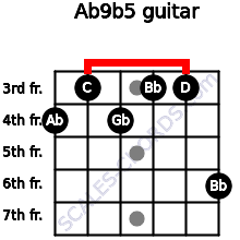 Ab9(b5) for guitar on frets 4, 3, 4, 3, 3, 6