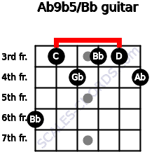 Ab9b5/Bb for guitar on frets 6, 3, 4, 3, 3, 4