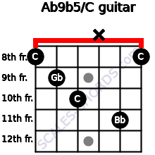 Ab9b5/C for guitar on frets 8, 9, 10, x, 11, 8