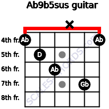 Ab9b5sus for guitar on frets 4, 5, 6, x, 7, 4