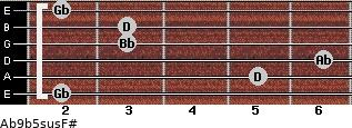 Ab9b5sus/F# for guitar on frets 2, 5, 6, 3, 3, 2
