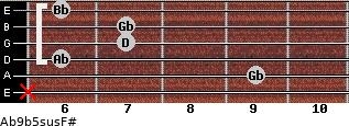 Ab9b5sus/F# for guitar on frets x, 9, 6, 7, 7, 6