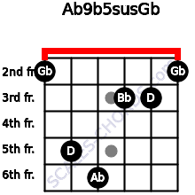 Ab9b5sus/Gb for guitar on frets 2, 5, 6, 3, 3, 2