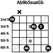 Ab9b5sus/Gb for guitar on frets 2, x, 6, 3, 3, 6