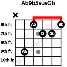 Ab9b5sus/Gb for guitar on frets x, 9, 6, 7, 7, 6