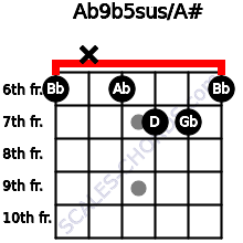 Ab9b5sus/A# for guitar on frets 6, x, 6, 7, 7, 6