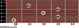 Ab9b5sus/D for guitar on frets 10, 13, 12, 13, 11, x
