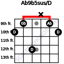 Ab9b5sus/D for guitar on frets 10, 9, 12, x, 9, 10