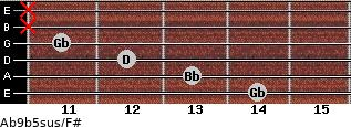 Ab9b5sus/F# for guitar on frets 14, 13, 12, 11, x, x