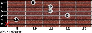 Ab9b5sus/F# for guitar on frets x, 9, 12, 11, 11, 10