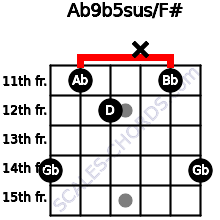 Ab9b5sus/F# for guitar on frets 14, 11, 12, x, 11, 14