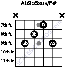 Ab9b5sus/F# for guitar on frets x, 9, 8, 7, 9, x