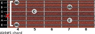 Ab9#5 for guitar on frets 4, 7, x, 5, 7, 4