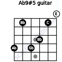 Ab9#5 for guitar on frets 4, 1, 4, 3, 1, 0
