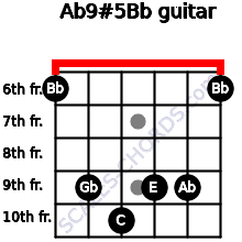 Ab9#5/Bb for guitar on frets 6, 9, 10, 9, 9, 6