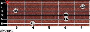 Ab9sus2 for guitar on frets 4, 6, 6, 3, 7, x