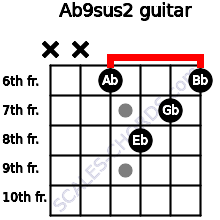 Ab9sus2 for guitar on frets x, x, 6, 8, 7, 6