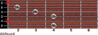 Ab9sus4 for guitar on frets 4, x, 4, 3, 2, x