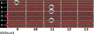 Ab9sus4 for guitar on frets x, 11, x, 11, 11, 9