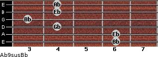 Ab9sus/Bb for guitar on frets 6, 6, 4, 3, 4, 4