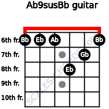 Ab9sus/Bb for guitar on frets 6, 6, 6, 8, 7, 6