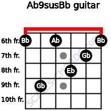 Ab9sus/Bb for guitar on frets 6, 9, 6, 8, 7, 6
