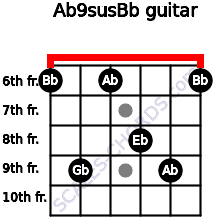 Ab9sus/Bb for guitar on frets 6, 9, 6, 8, 9, 6