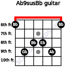 Ab9sus/Bb for guitar on frets 6, 9, 8, 8, 9, 6