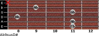 Ab9sus/D# for guitar on frets 11, 11, 8, 11, 9, x