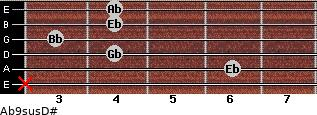 Ab9sus/D# for guitar on frets x, 6, 4, 3, 4, 4