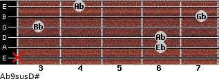 Ab9sus/D# for guitar on frets x, 6, 6, 3, 7, 4
