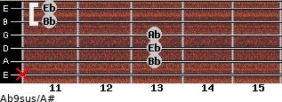 Ab9sus/A# for guitar on frets x, 13, 13, 13, 11, 11