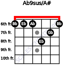 Ab9sus/A# for guitar on frets 6, 6, 6, 8, 7, 6