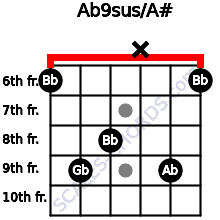 Ab9sus/A# for guitar on frets 6, 9, 8, x, 9, 6