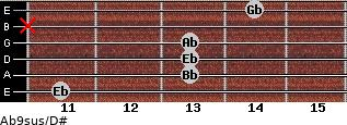 Ab9sus/D# for guitar on frets 11, 13, 13, 13, x, 14