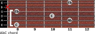 Ab/C for guitar on frets 8, 11, 10, 8, x, 11