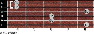 Ab/C for guitar on frets 8, 6, 6, 8, 4, 4
