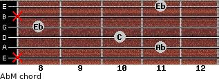 AbM for guitar on frets x, 11, 10, 8, x, 11