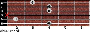 Ab-(M7) for guitar on frets 4, 2, x, 4, 4, 3