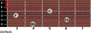 AbMaj6 for guitar on frets 4, 6, 3, 5, x, x
