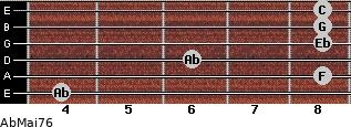 AbMaj7/6 for guitar on frets 4, 8, 6, 8, 8, 8