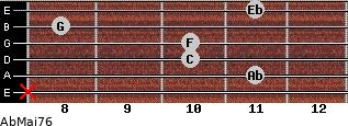 AbMaj7/6 for guitar on frets x, 11, 10, 10, 8, 11