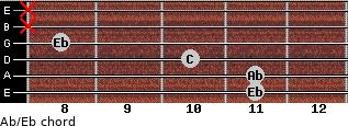 Ab/Eb for guitar on frets 11, 11, 10, 8, x, x