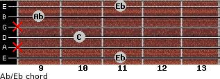Ab/Eb for guitar on frets 11, x, 10, x, 9, 11
