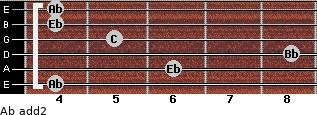 Ab add(2) for guitar on frets 4, 6, 8, 5, 4, 4