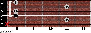 Ab add(2) for guitar on frets x, 11, 8, 8, 11, 8